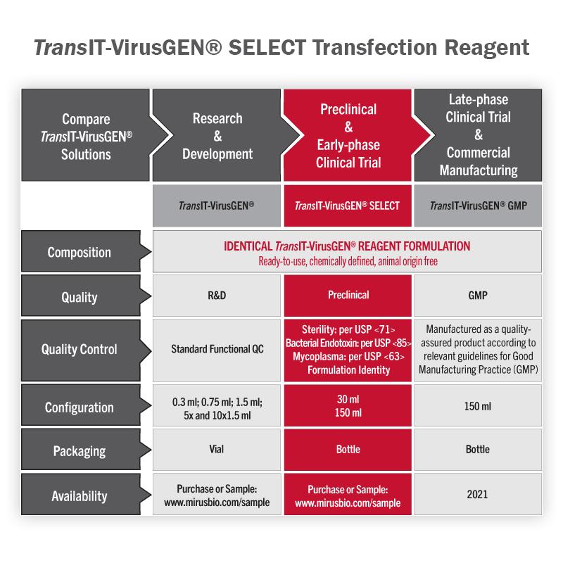 transit-virusgen-biotherapeutic-pipeline